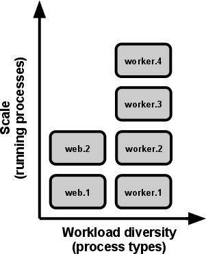 Process Types - Web and workers